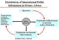 Distribution of International Public Information in Money Advice